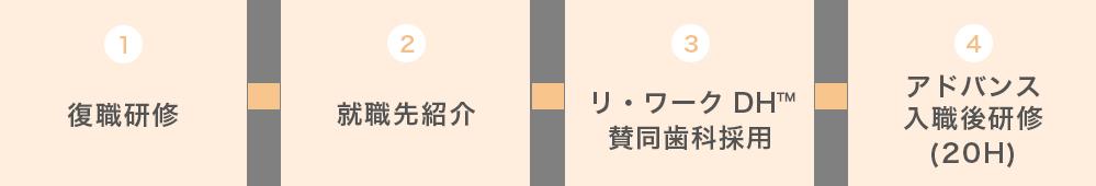 復職研修→就職先紹介→リ・ワークDH賛同歯科採用→入職後研修(20H)